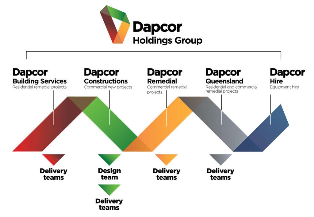 Dapcor Corporate Structure